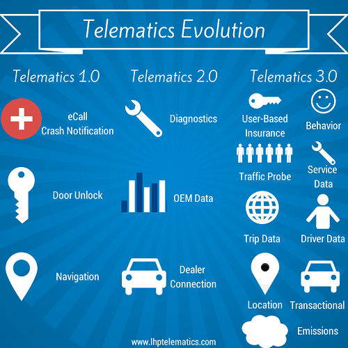 Telematics Evolution