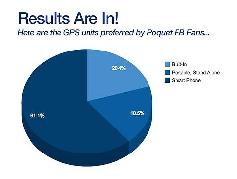 gps poll results