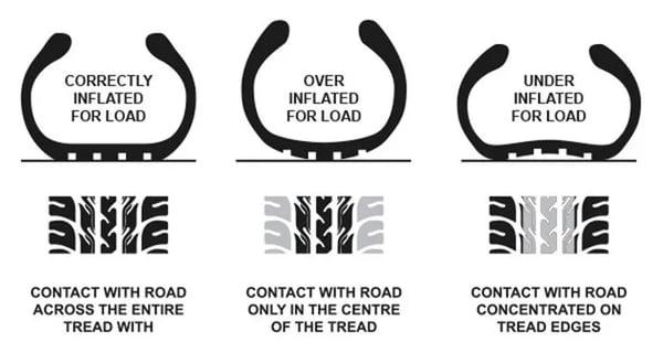 Tyre-pressure-main
